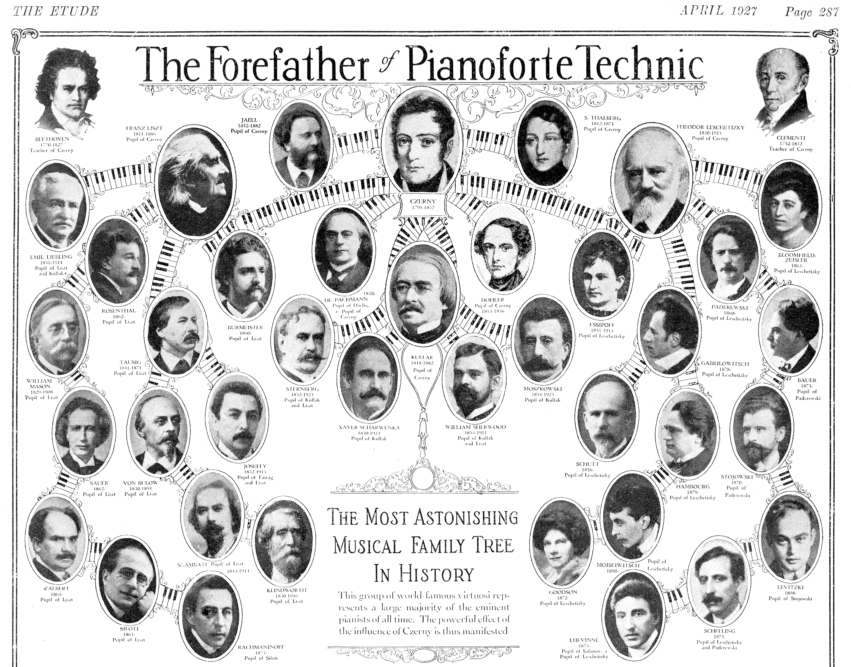 Czerny is in the center top of this image.  He influenced many!