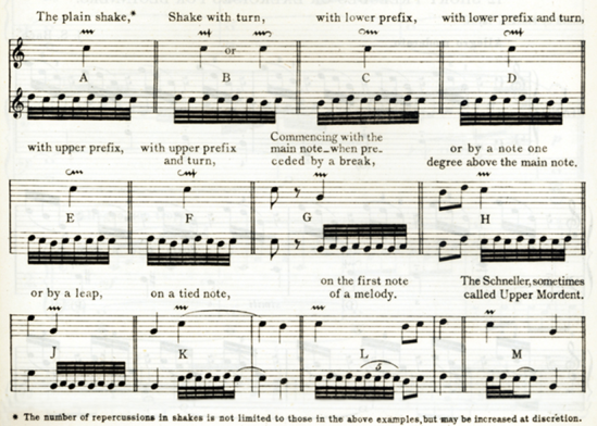 A table depicting how to perform different types of trills when playing music from the Baroque period (1600-1750).[4] Note the similarity between the symbol for trill and that of the mordent.
