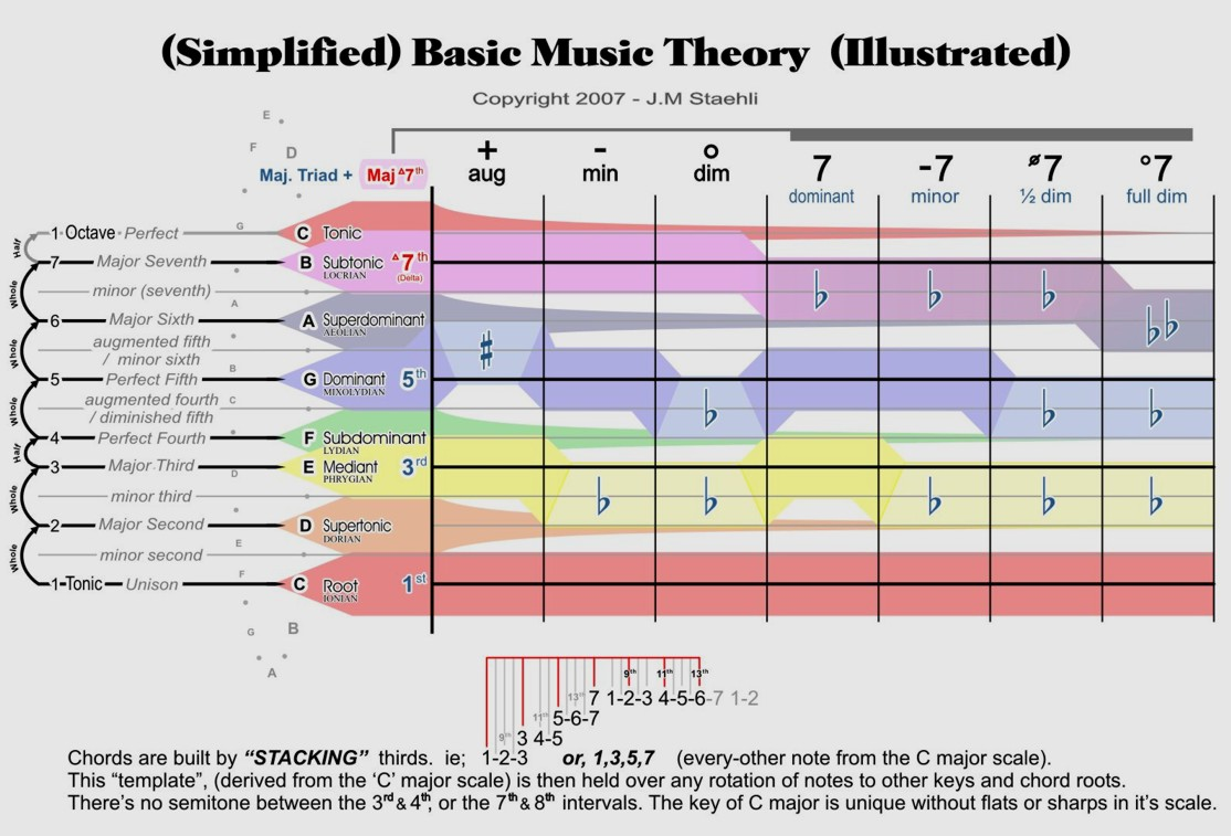 Why Work On Music Theory