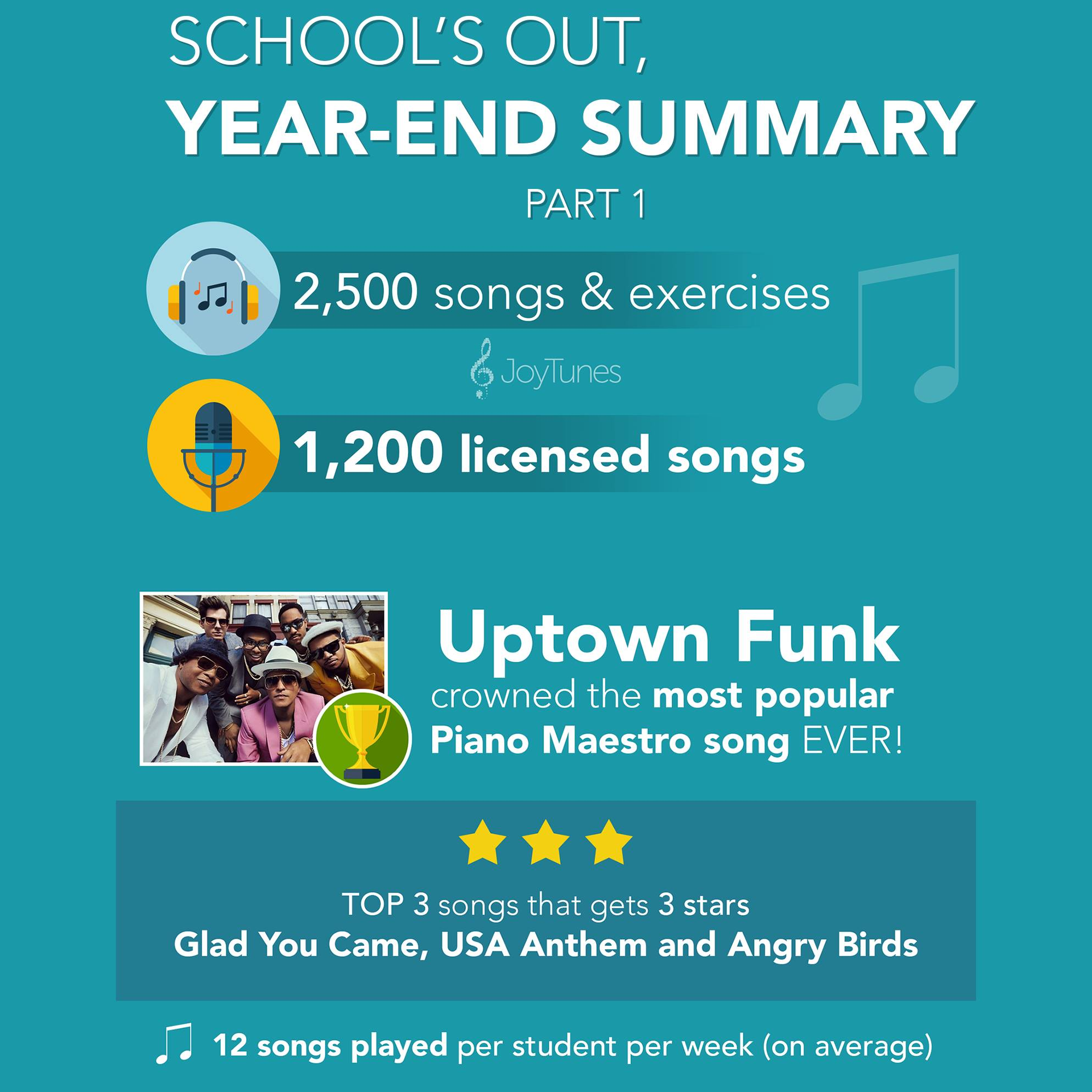 JoyTunes Piano Maestro Year End Summary