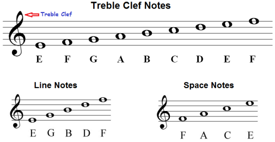 treble-clef-notes